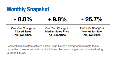 August 2017 San Diego Real Estate Update