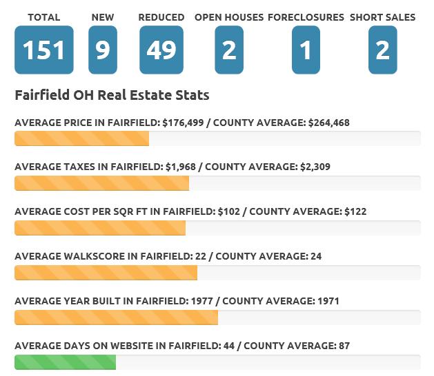 Fairfield Oct 19 real estate market