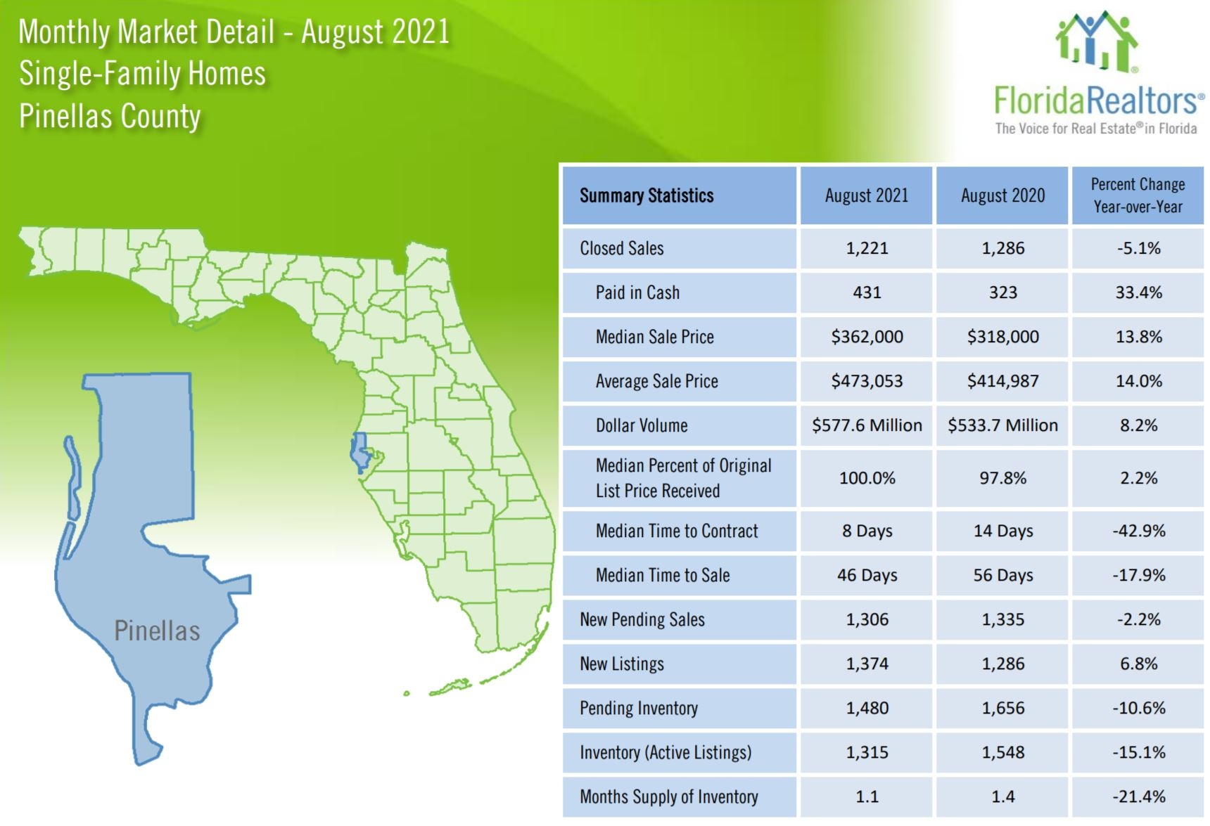 Single Family Home Stats for Pinellas County Aug 2021
