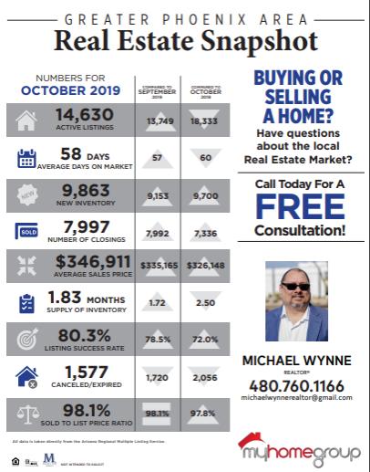 Phoenix Real Estate Market Update