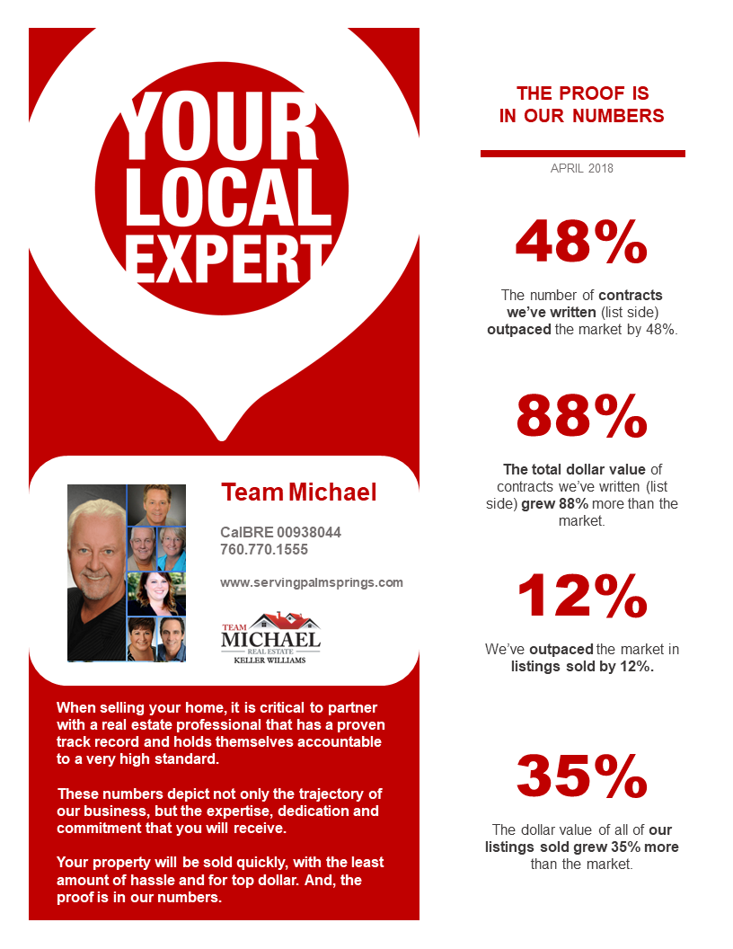 Keller Williams Palm Springs real estate agents