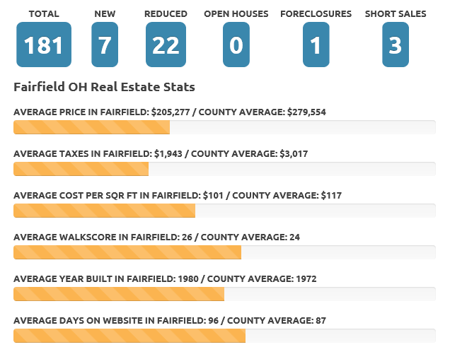 Fairfield Aug 18 real estate market