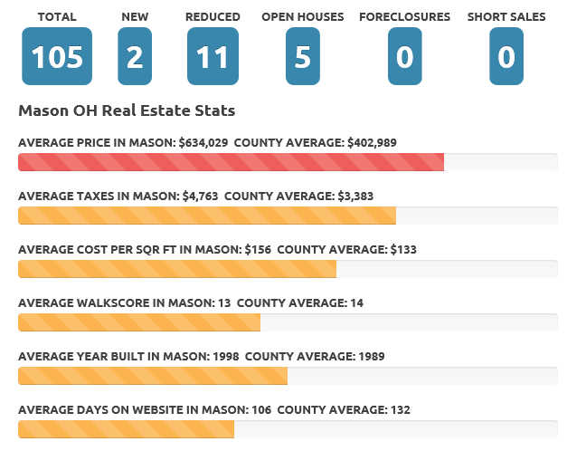 Jan 2017 Mason Real Estate Market