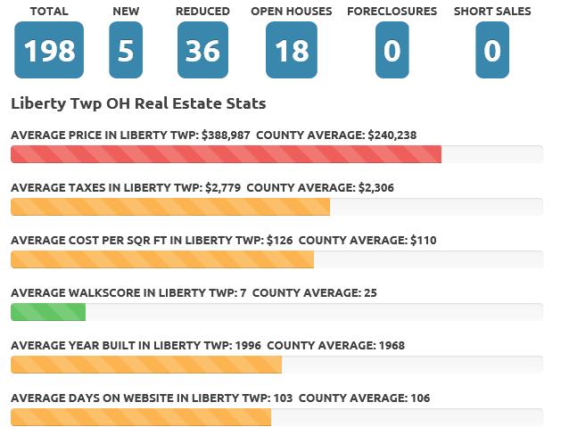 Liberty Twp Aug 2016 real estate market