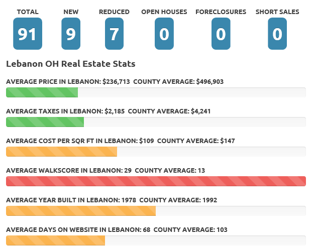 Mar 18 Lebanon real estate market