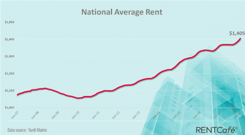 National Rent Increase Mimics Portland Rental Market