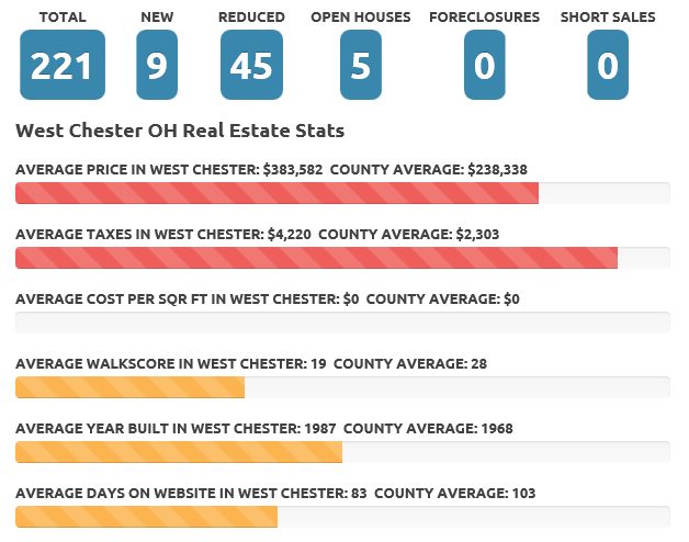 July 2016 West Chester real estate market