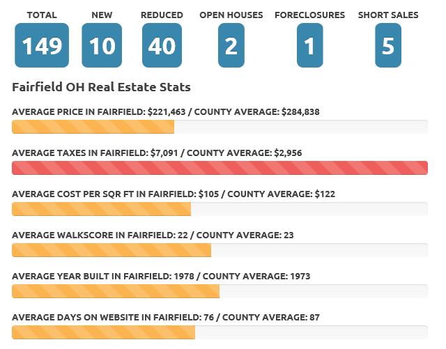 Fairfield Aug 19 real estate market