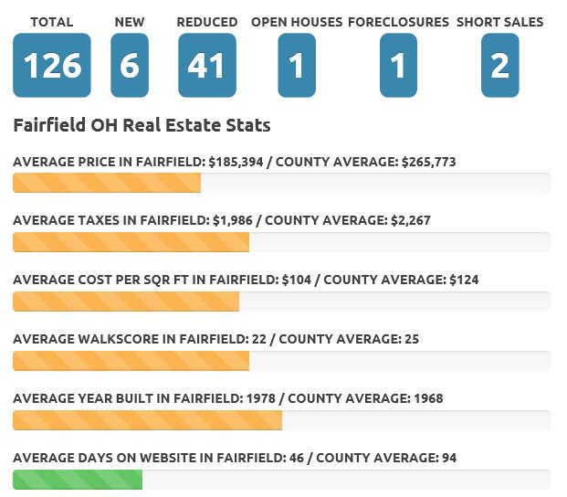 Fairfield Nov 19 real estate market