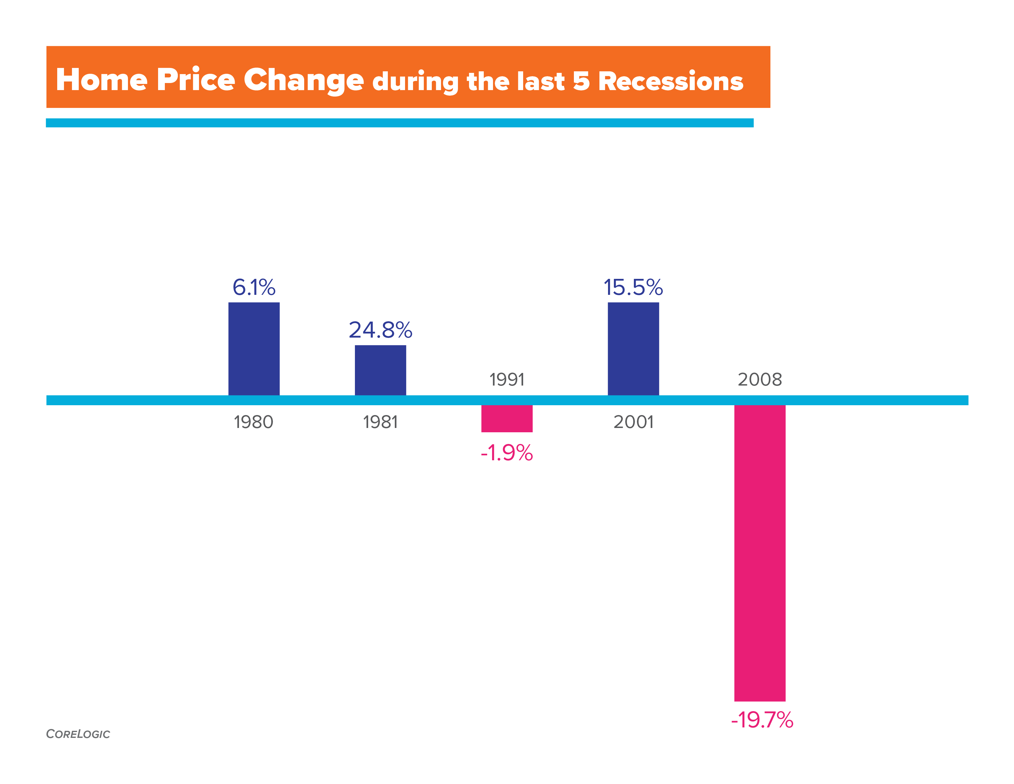 Home Price Change During The Last 5 Recessions