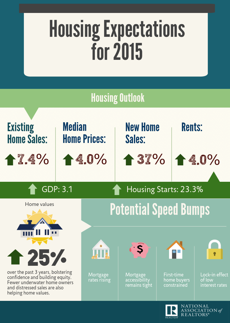 2015 Housing Market Forecast