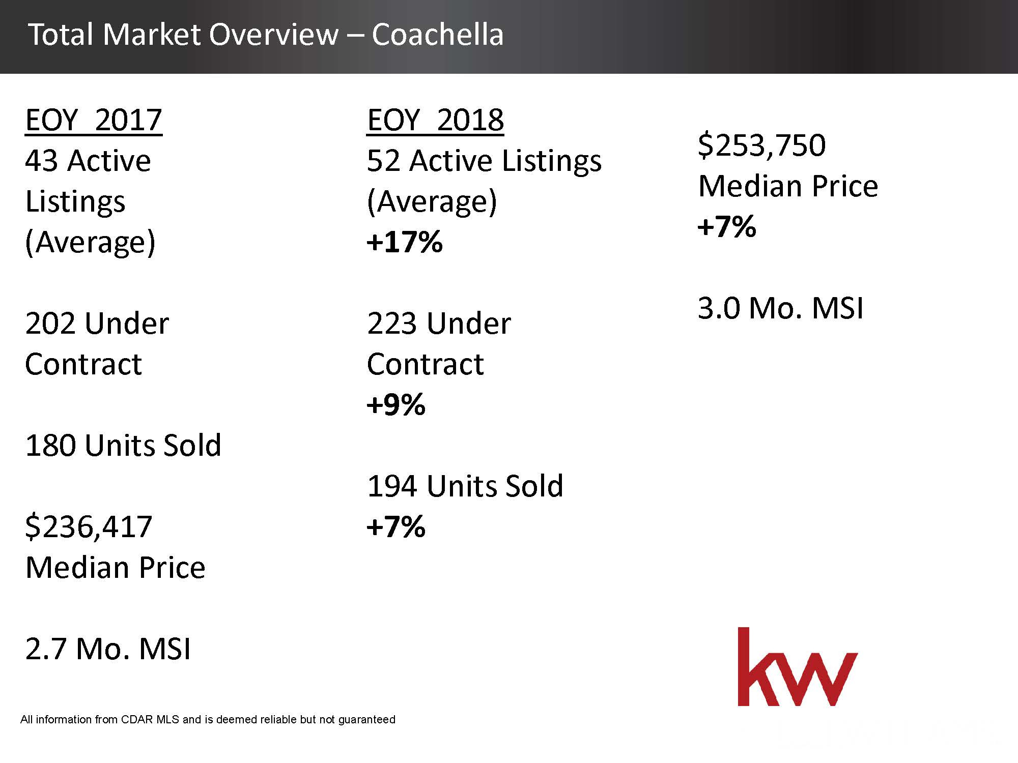 Total Housing Market 2018 Overview - Coachella