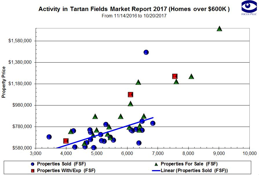 Tartan Fields Real Estate Market Report - Pricing Graph