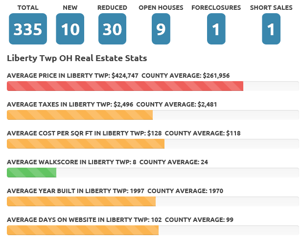 Liberty Twp May 2017 real estate market