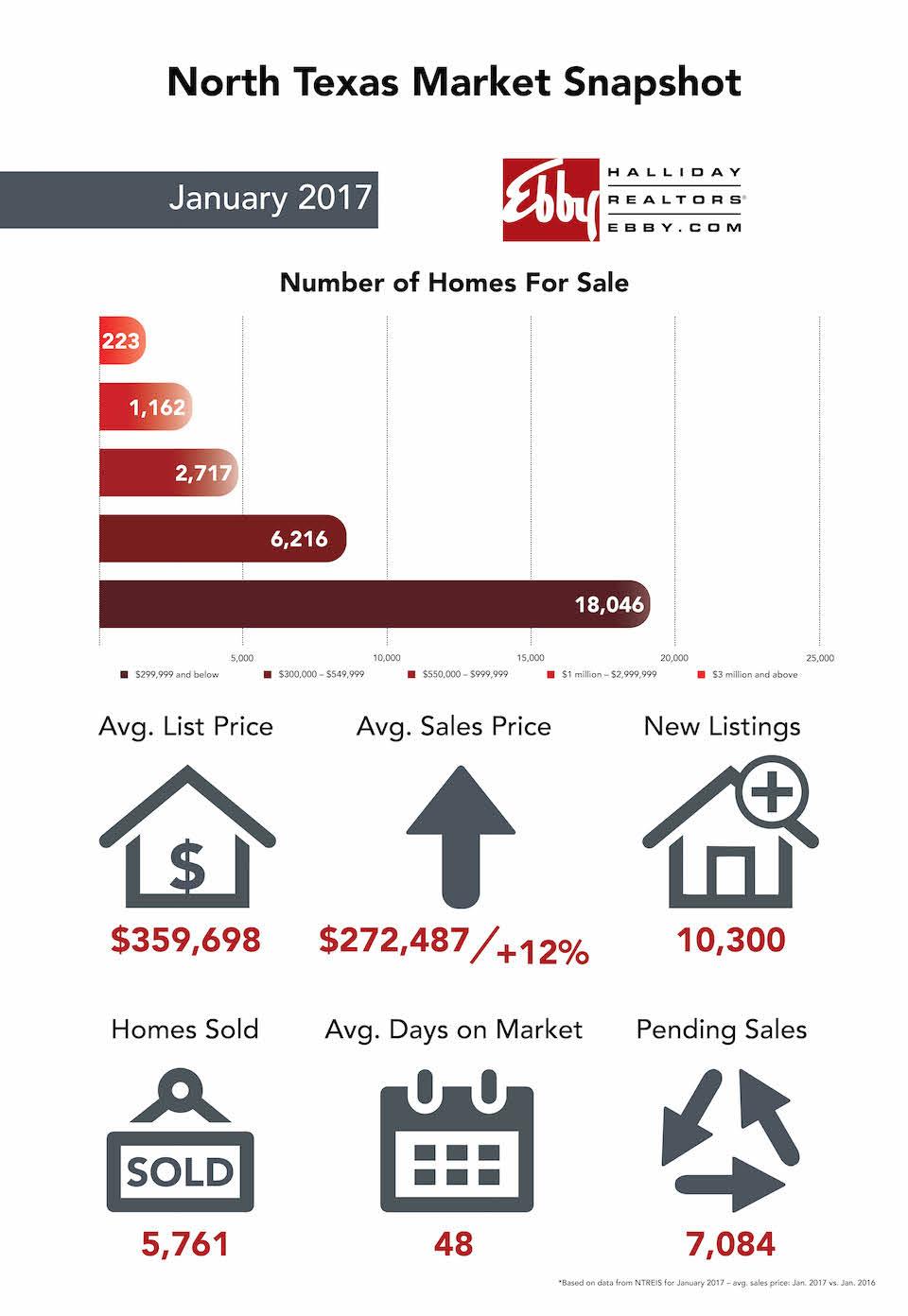 North Texas Housing Market - Lisa Birdsong