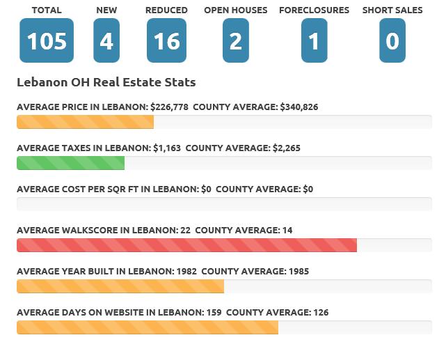 Lebanon Jan 2016 Real Estate Market