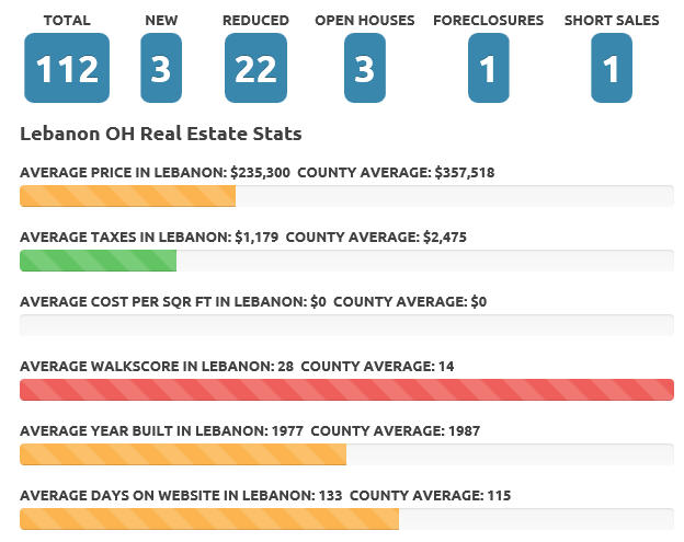 Lebanon Ohio October 2015 Real Estate Market
