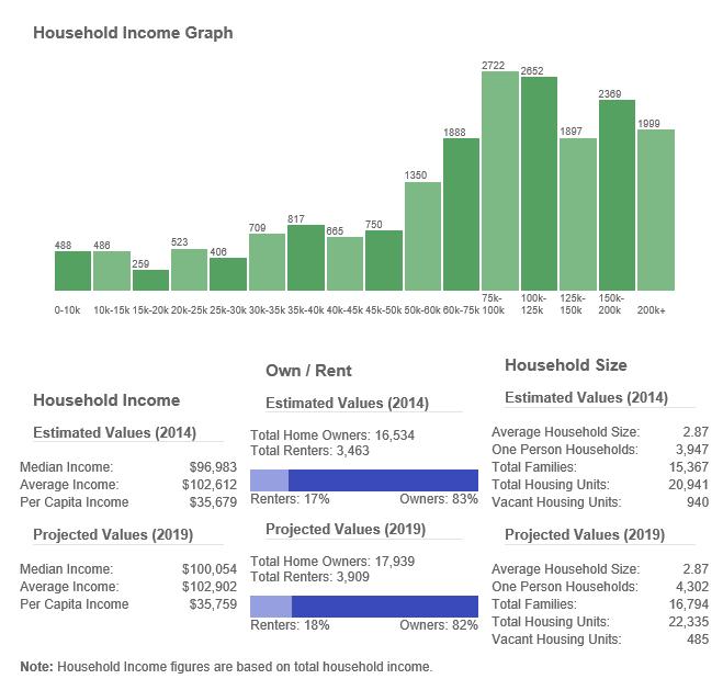 Mason Ohio Household Demographics