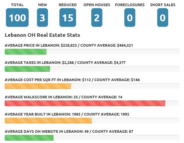Lebanon July 2018 real estate market