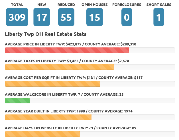 Liberty Twp June 2018 real estate market