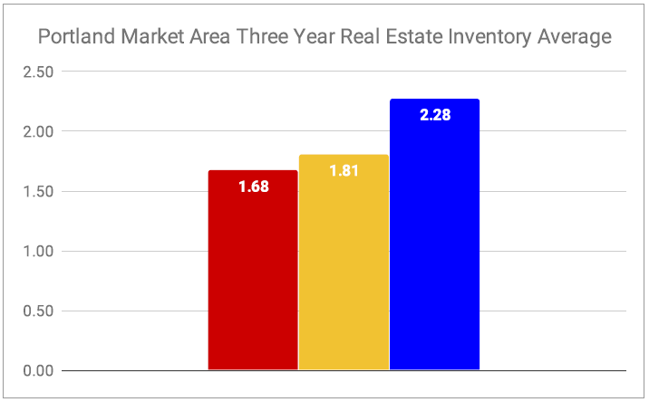 Chart of Average Portland Metro Real Estate Inventory 2016 2017 2018