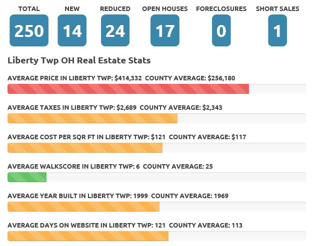 Feb 2018 Liberty Twp real estate market