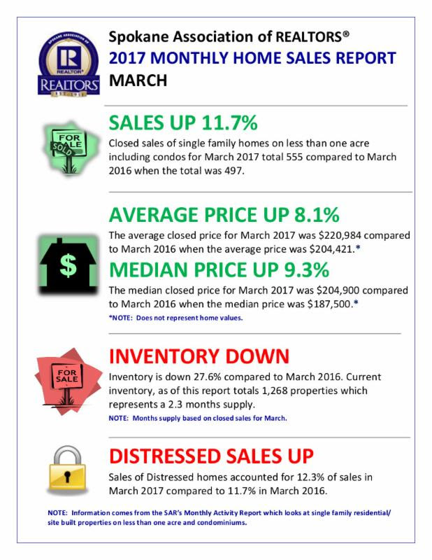 March 2017 Home Sales Report