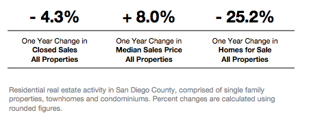 June 2017 San Diego Real Estate Update