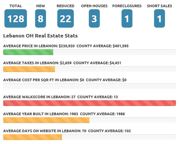 July 2016 Lebanon real estate market