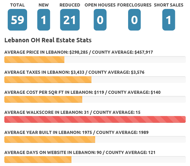 Lebanon Dec 19 real estate market