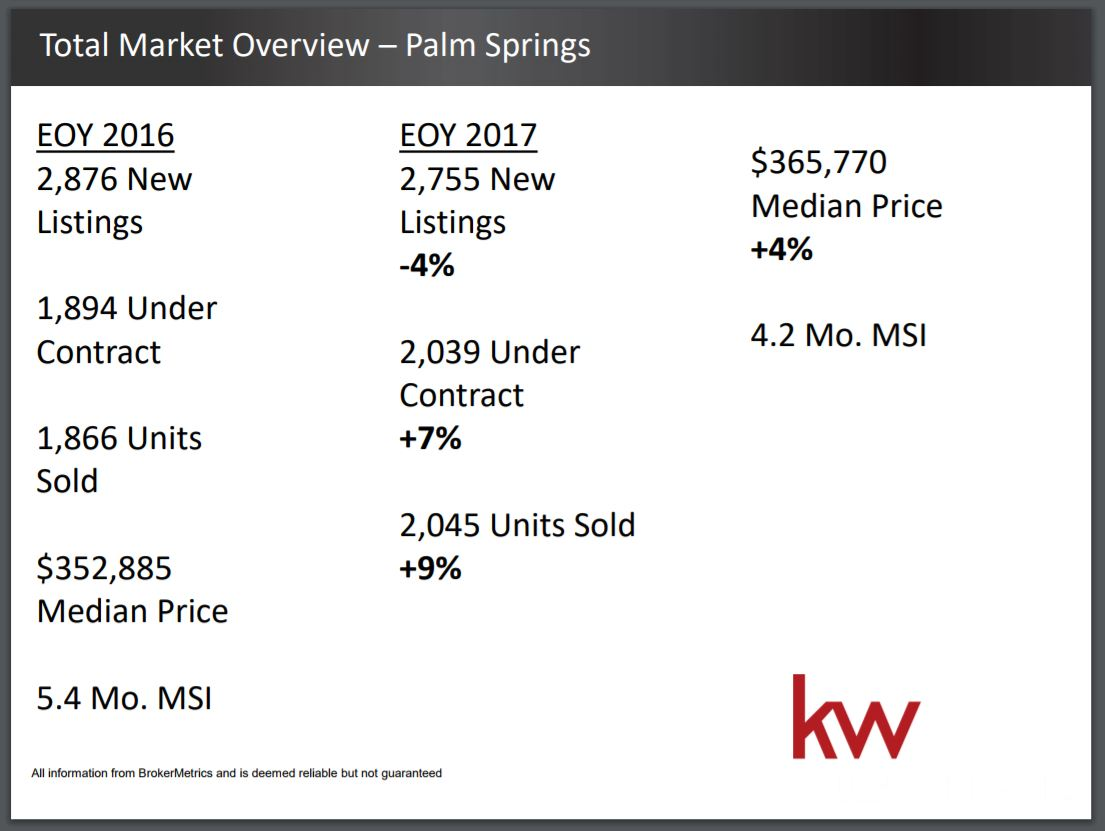 Pam Springs California Housing Market Forecast