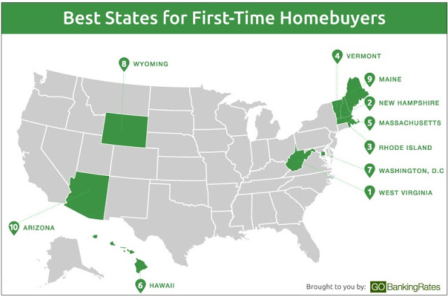 Arizona Among Best States In Country For 1st Time Home Buyers