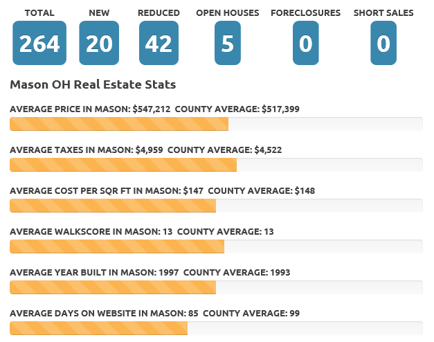 Apr 18 Mason real estate market