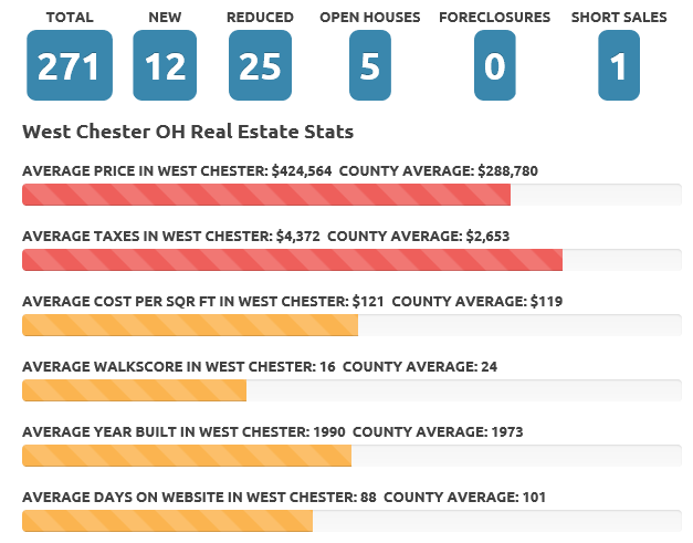Apr 18 West Chester real estate market