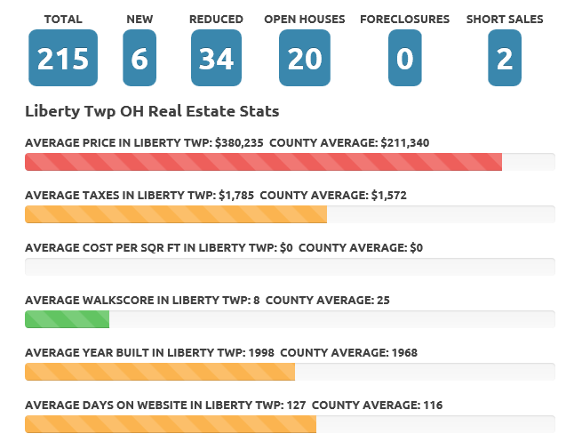 Liberty Township Jan 2016 Real Estate Market
