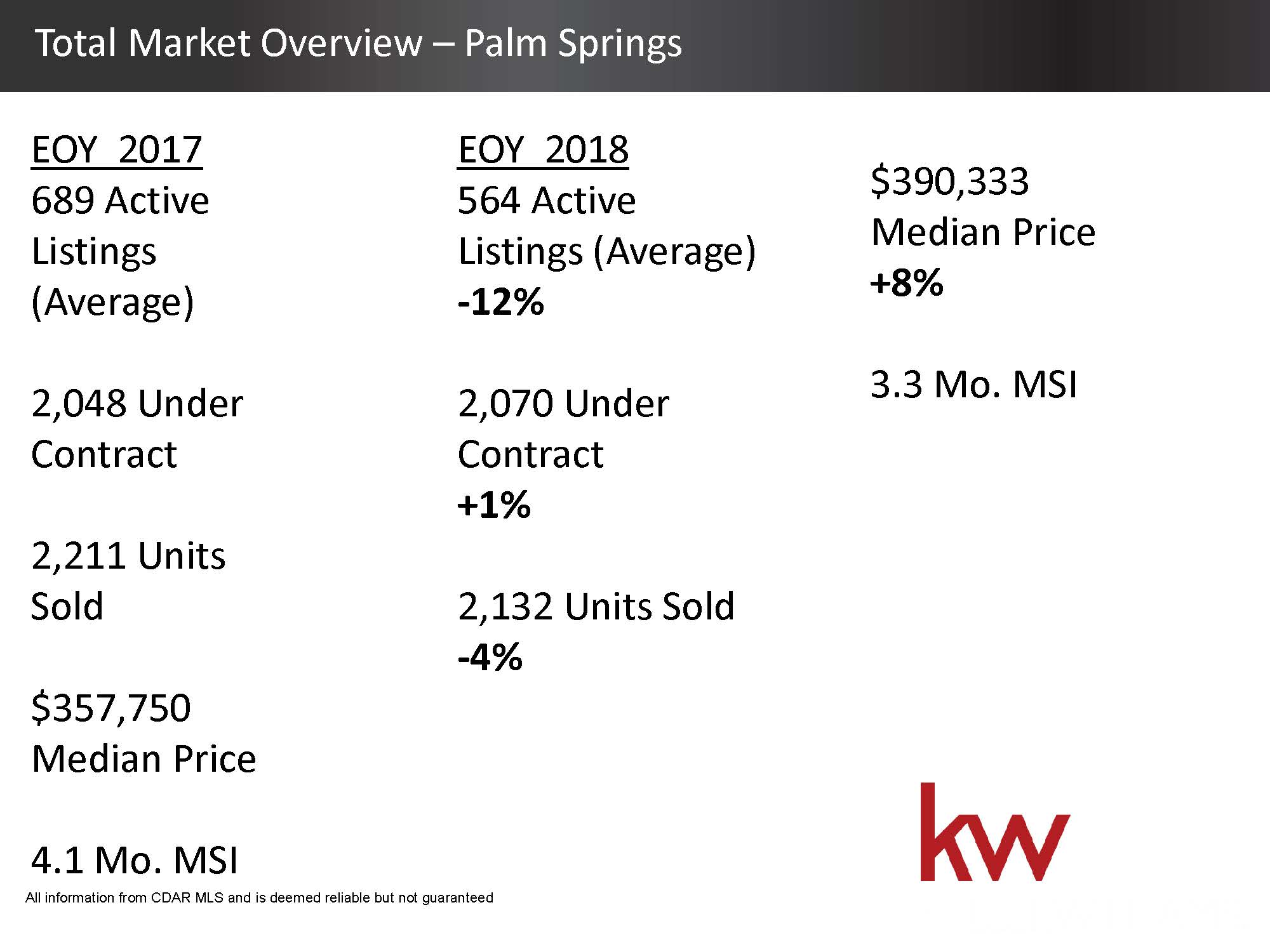 Total Housing Market 2018 Overview - Palm Springs