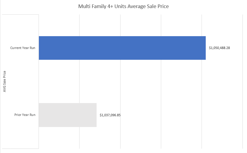 Portland Multi Family Average Sale Price