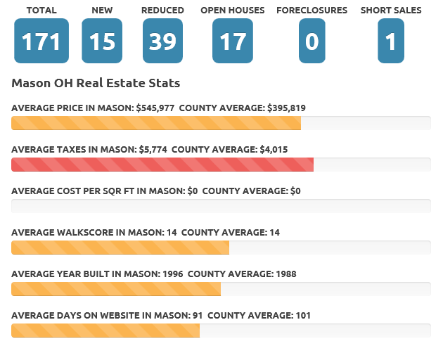 June 2016 Mason OH real estate market