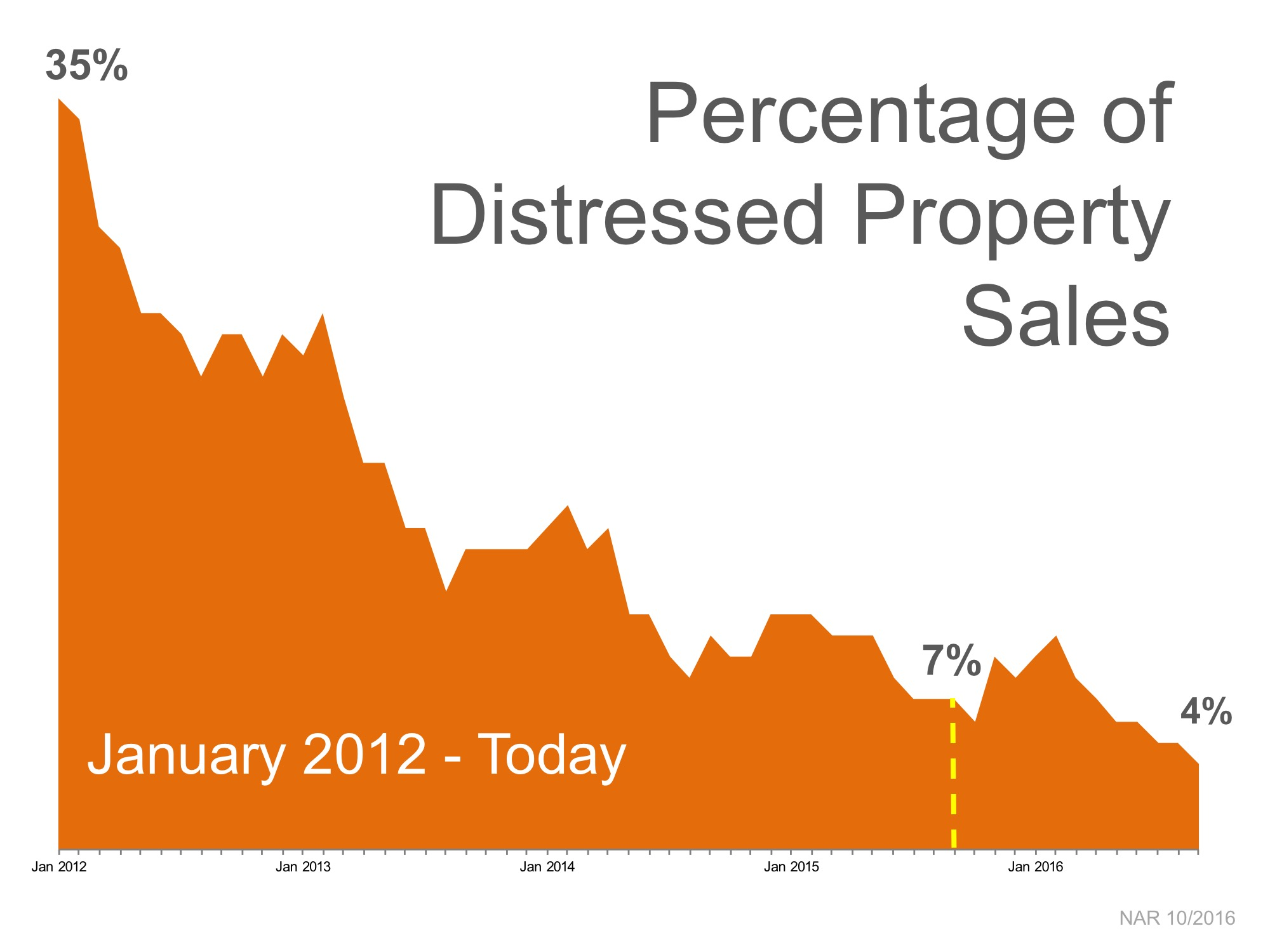 Percentage of Distressed Property Sales