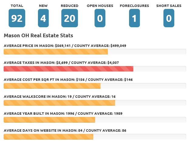 Mason May 2020 real estate market