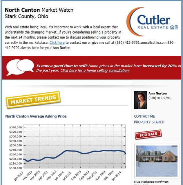 Ann Norton Cutler Real Estate Market Watch Report