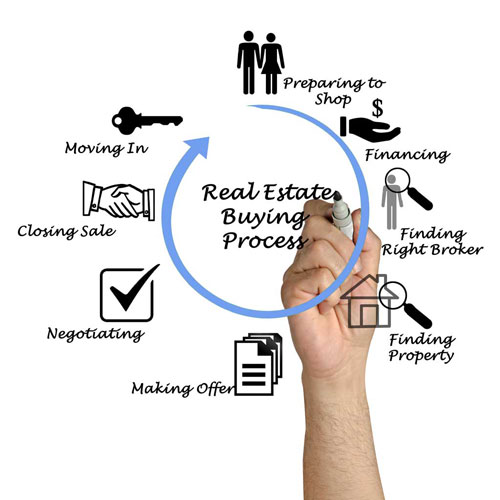 Seattle, WA Real Estate Buying Process