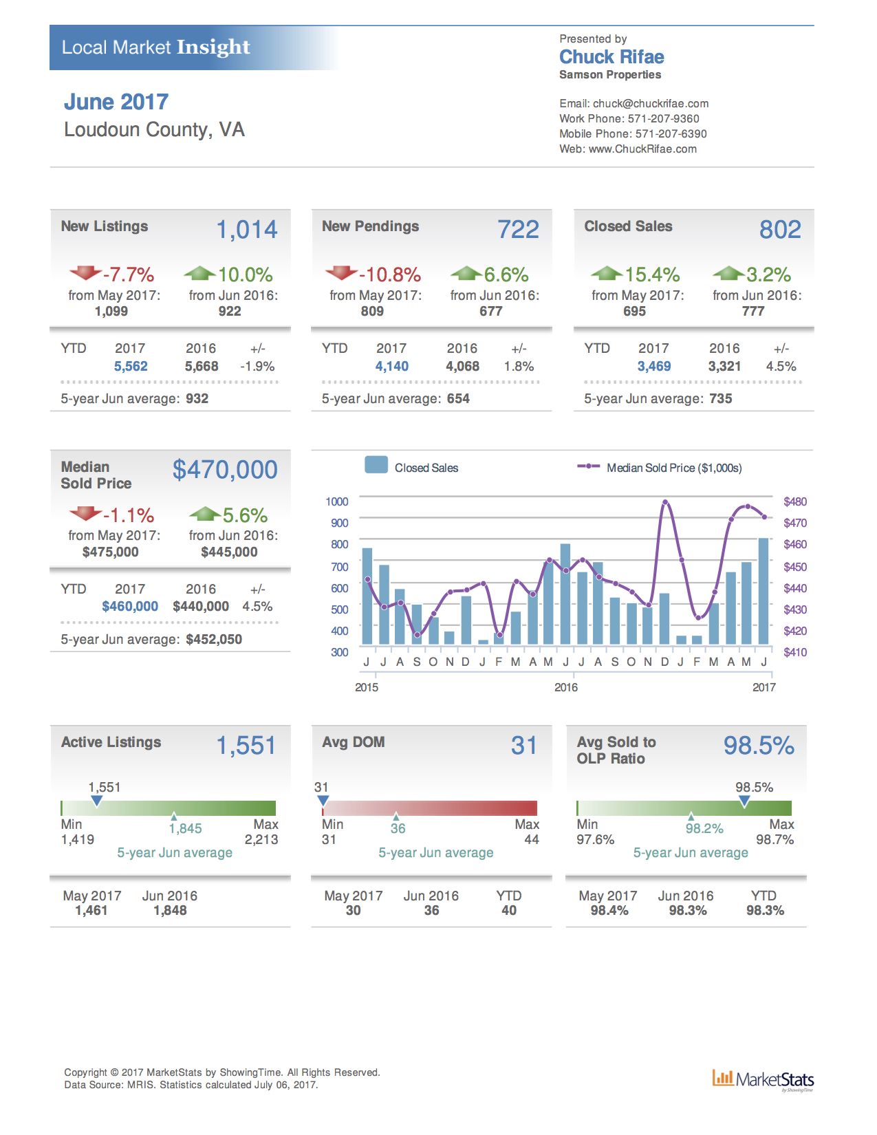 June Loudoun Real Estate report