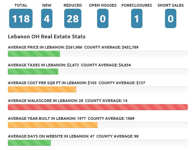 Aug 2017 Lebanon real estate market