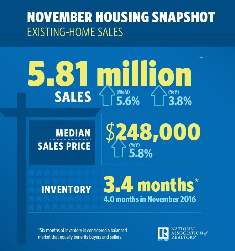 Existing home sales Nov 2017