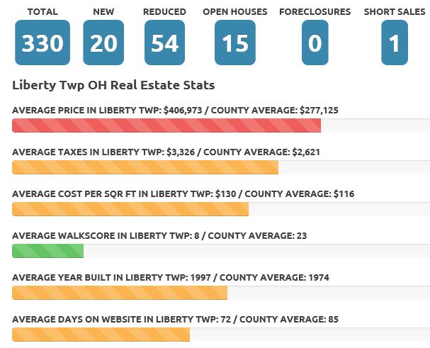 Liberty Twp July 18 real estate market