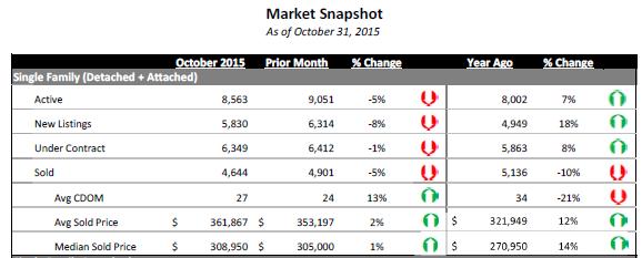 Latest Metro Denver Housing Data For October 2015