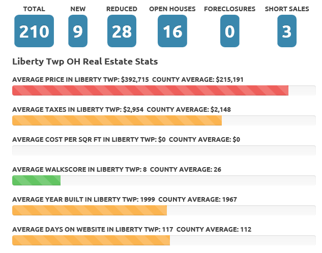 Liberty Township Feb 2016 Real Estate Market