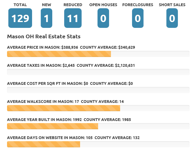 Mason Ohio December 2015 Real Estate Market