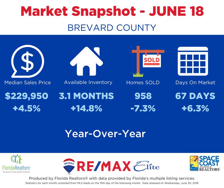 June 2018 Brevard County Market Snapshot